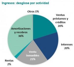 ingresos-sareb-2013