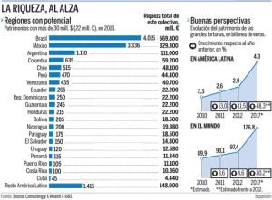 inversion latinoameria 300x221 - Las fortunas latinoamericanas también quieren invertir en el sector inmobiliario español