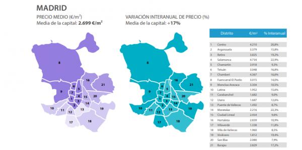 madrid sin titulo 600x299 - Aumenta el precio de la vivienda y el consiguiente esfuerzo financiero para su compra