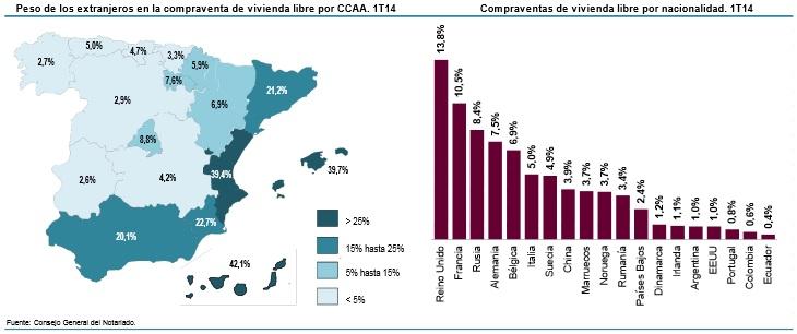 notariado 1ertrimestre2014 extranj1 - Los extranjeros ya compran una de cada cinco viviendas en España