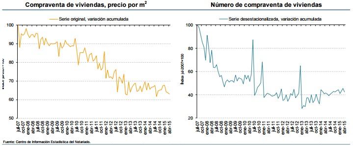 notarios abril2015 - Notarios: Se mantiene la tendencia en abril, suben las ventas de pisos y bajan los precios