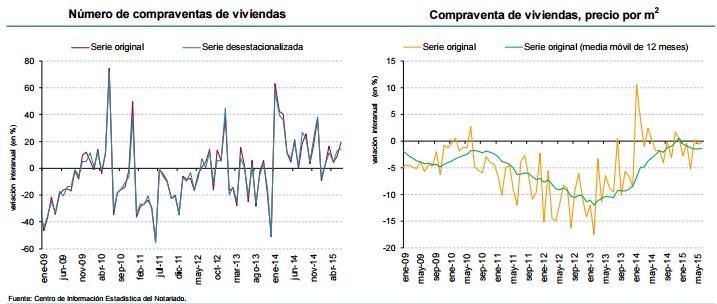 notarios compraventa junio - La compra de viviendas crece un 19,4% en junio y los precios apenas varían, según los Notarios