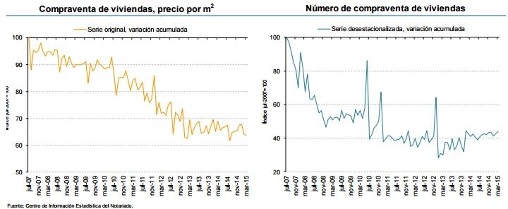 notarios marzo2015 - En marzo subieron las ventas (12,3%) y bajaron los precios (7,5%), según los Notarios