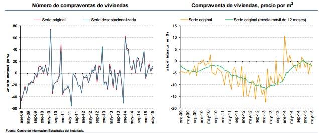 notarios mayo2015 - En mayo los pisos siguieron bajando los precios y aumentando las ventas, según los Notarios