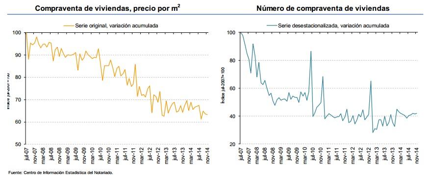 noviembre 2014 notarios - La venta de viviendas se acelera y los precios se estabilizan, según los Notarios