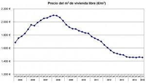 precios-1trim2015-fomento