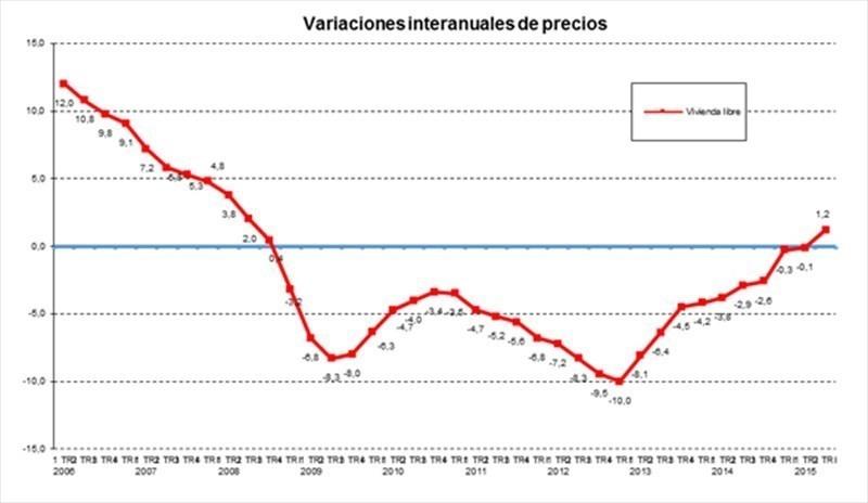 precios 2tri2015 fomento - El precio de la vivienda crece un 1,2% en el 2º trimestre, su primera subida desde 2008