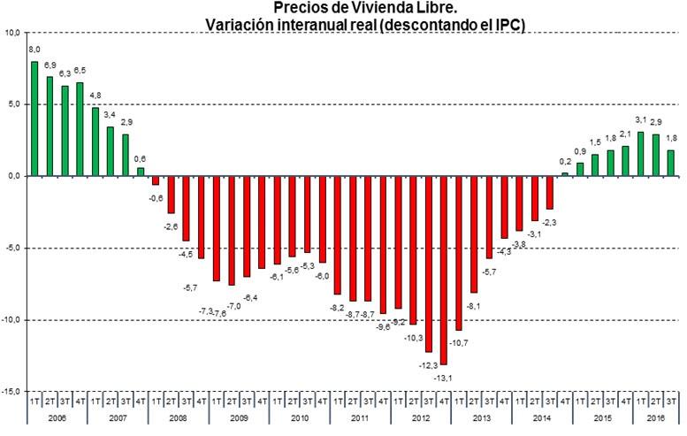 Evolución precios vivienda - Ministerio de Fomento