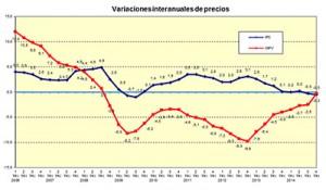 precios fomento2014bis 300x175 - El precio de la vivienda bajó un 0,3% en 2014 según Fomento