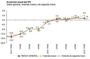 precios ine 1tri2015 300x196 - El precio de la vivienda sube un 1,5% en el primer trimestre y crece la venta un 9,4% en abril