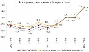 precios ine 1trimestre 300x177 - El precio de la vivienda cae sólo un 1,6% en el primer trimestre, según el INE