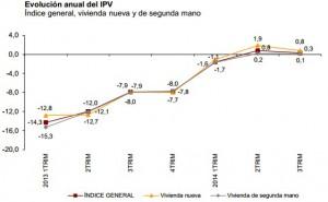 precios ine 3trimestre 300x185 - Estabilidad en el precio de la vivienda, sube apenas un 0,3% en el tercer trimestre