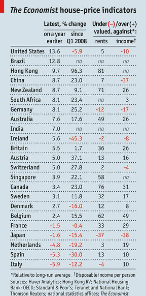 precios the economist - La vivienda en España sigue sobevalorada un 13% según The Economist
