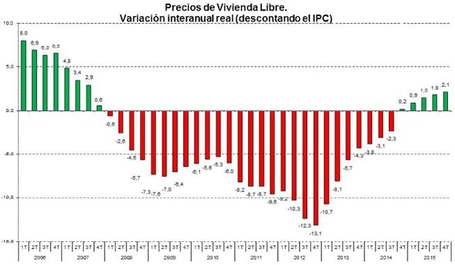 precios-vivienda-4trim2015-fomento
