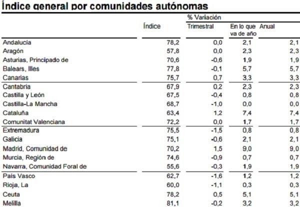 Evolución precios por comunidades autónomas 2016 - INE