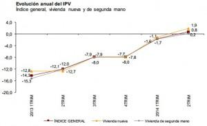 precios2trm ine 300x182 - Se confirma la tendencia: el precio de la vivienda sube en el segundo trimestre según el INE