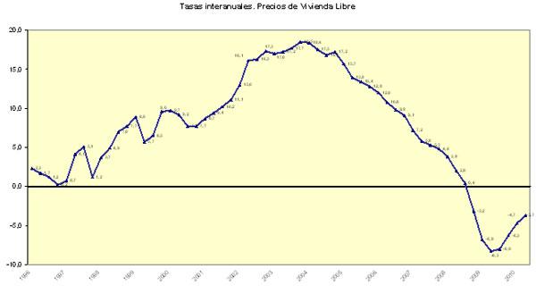 precios 2trimes2 - El precio de la vivienda baja un 3,6% interanual en el segundo trimestre