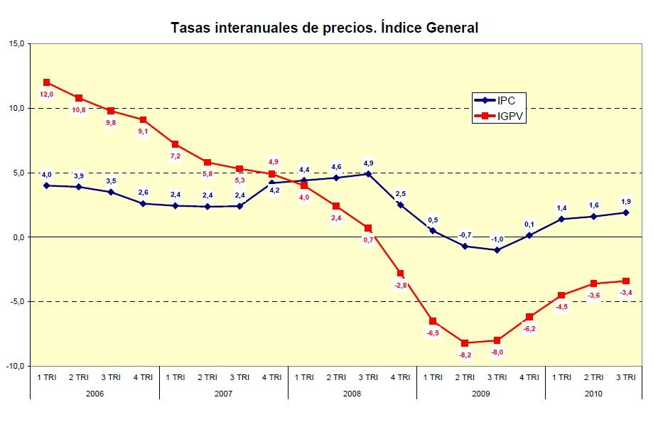 precios mvivienda 3trimes - Ministerio Vivienda: Los precios bajan un 3,4% en el tercer trimestre, y un 12,8% desde máximos
