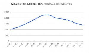 precios octubre tinsa 300x178 - Índice Tinsa: El precio de la vivienda en cae un 8,5% en octubre