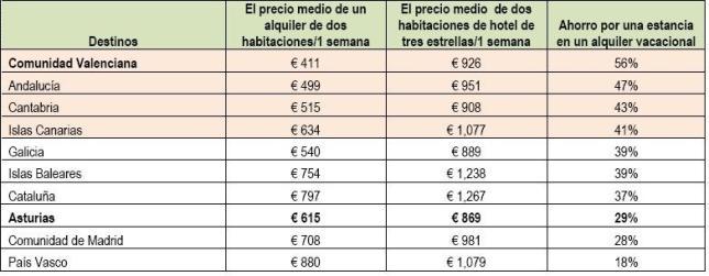 precios vacaciones - Alquiler de vacaciones en otoño: hasta un 56% más barato que un hotel