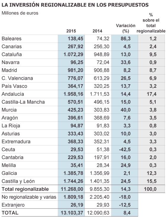 presupuestos2015 bis2 - Presupuestos Generales 2015: crece la inversión pública en todas las comunidades