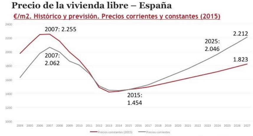 previsionprecios2027-iese