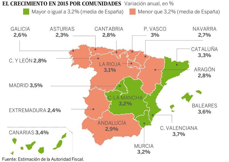 recuperacion economica 2015 - Crecimiento Económico 2015: C. Valenciana, Islas Baleares y Madrid toman ventaja