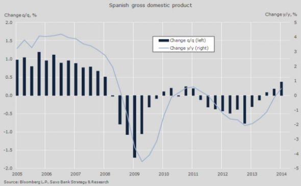recuperacion pib 2015 - Aterrizaje de la vivienda en España: 7 indicios de que esta vez (igual) es la buena