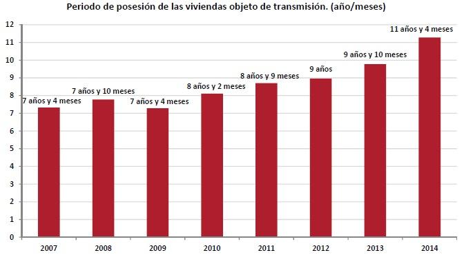 registradores anuario2014 - Las familias compran el 84,72% de las casas que se venden, los extranjeros el 13%
