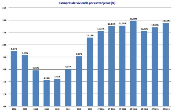 registradores extranjeros 3trim - Tercer Trimestre: La venta de pisos y casas acelera un 16,6% y los precios repuntan el 6,6%
