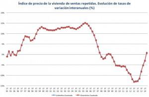 registradores precios 2tri 300x195 - El precio de la vivienda sube en el segundo trimestre por primera vez en 6 años