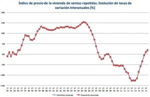registradores precios2014 300x195 - El precio de la vivienda subió un 2,55% en 2014 según los registradores