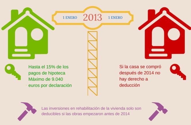 renta2014 compravivienda - Renta 2014. Compra de vivienda: ¿Qué ventajas fiscales sobreviven?