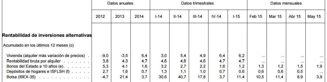rentabilidad alquiler bde - Comprar vivienda para alquilar: rentabilidad del 4,7% y un mercado en crecimiento