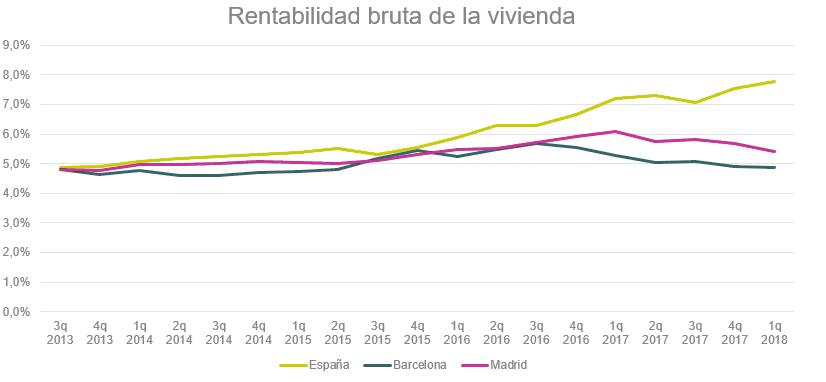 rentabilidad vivienda idealista - Dónde es más rentable comprar para alquilar