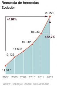 renuncias herencias 198x300 - Las renuncias a herencias se duplican con la crisis