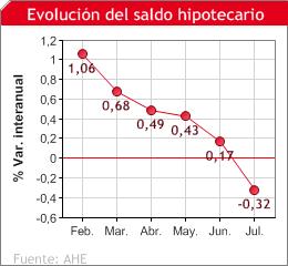 saldo_hipotecario_julio2010