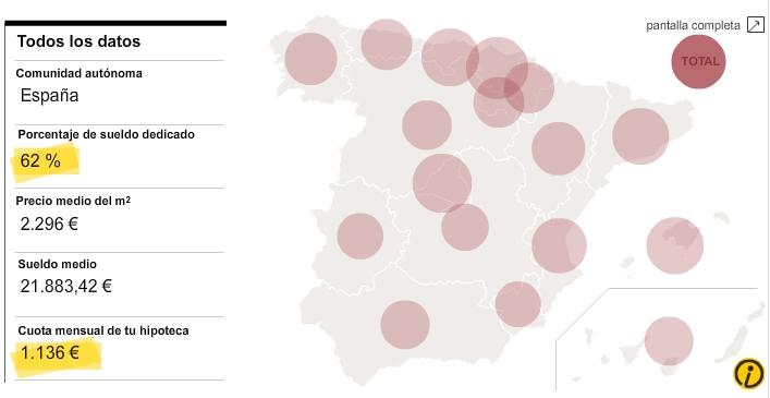 sueldos viviendas - Una vivienda de 45 metros es lo que puede pagar un sueldo medio en España
