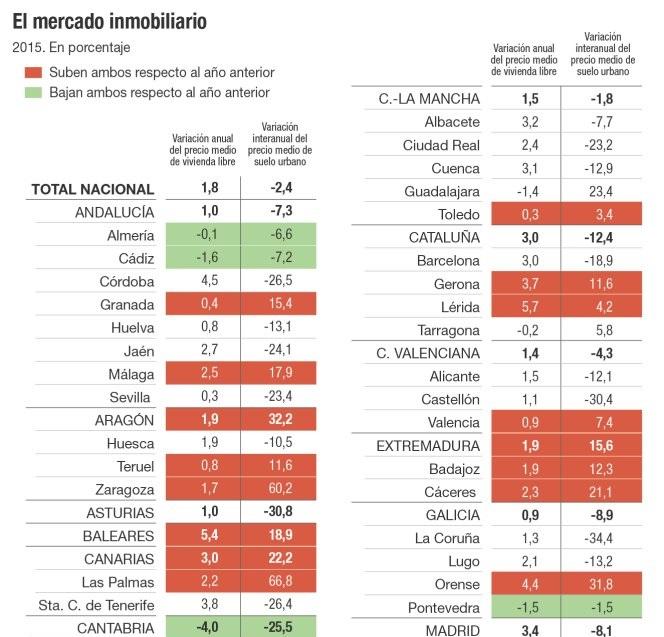 suelo preciosFomento 2015 - En las zonas donde se encarece el suelo urbano... sube más la vivienda