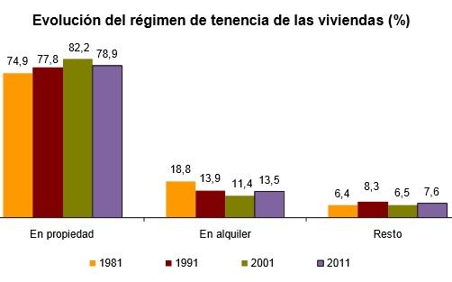 tenenciadeviviendas2011 - El número de viviendas en propiedad cae a niveles de 1991, y el alquiler crece un 51% en diez años