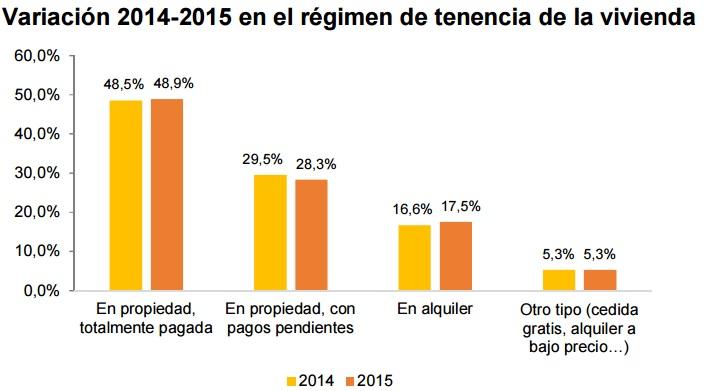 """tenenciavivienda ine 2015 - El """"boom inmobiliario"""" creó tres millones de nuevas viviendas: el 62% está aún sin pagar"""