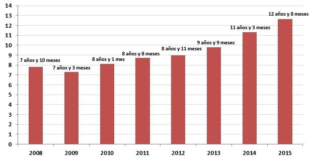 tiempodeusovivienda registradores - Las familias ganan cuota en la compra de viviendas por segundo año consecutivo