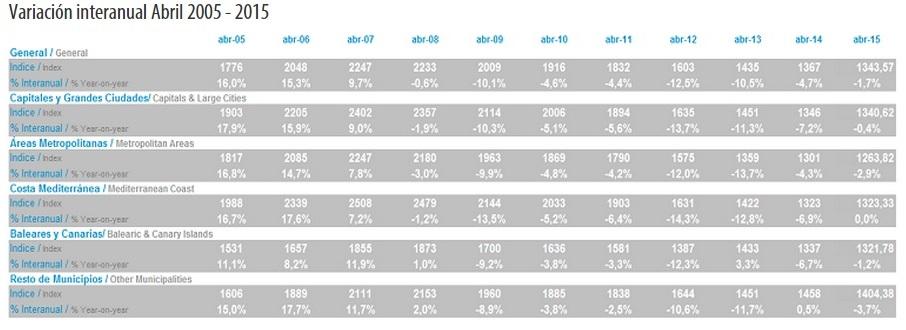 tinsa abril2015 - El precio de la vivienda modera su caída en abril al 1,7% y acumula un ajuste del 41,2%