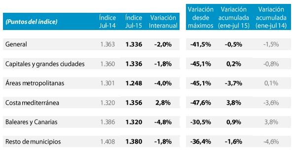 tinsa julio2015precios - El precio de la vivienda en la costa mediterránea sube un 2,8% interanual, según Tinsa