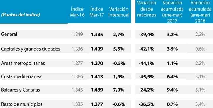tinsa precios marzo2017 - El precio de la vivienda subió un 2,7% en marzo, en inercia con Baleares y Canarias