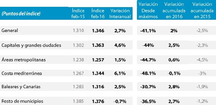 tinsaimie febrero2016 2 - Los precios de la vivienda mantienen su tendencia y crecen un 2,7% en febrero