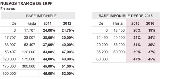 tramos irpf - Bajada de impuestos en el IRPF del 12,5% de media para 20 millones de trabajadores