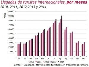 turismo record agosto 300x228 - Agosto 2014, el mejor mes de la historia para el turismo en España