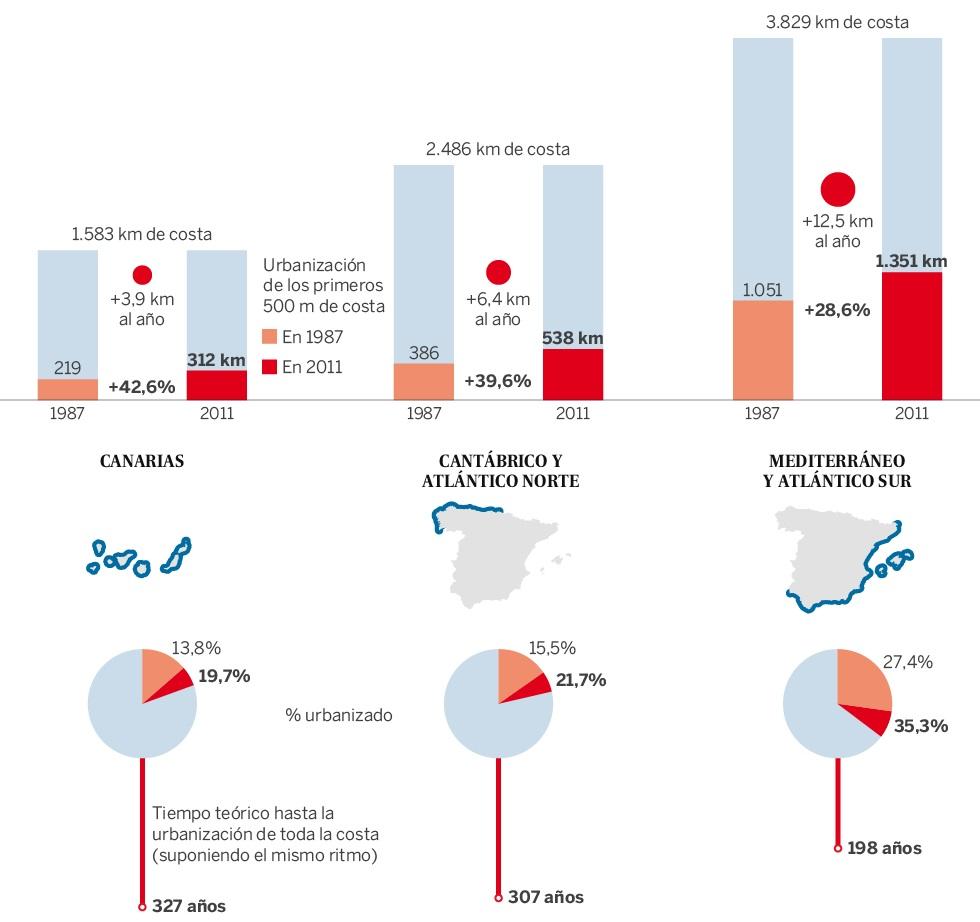 urbanizacioncosta zonas - La urbanización de la primera línea de costa crece en 24 años un 33% más