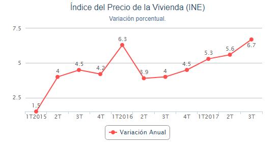 variación precio de la vivienda - ¿Qué lleva consigo el encarecimiento de la vivienda?
